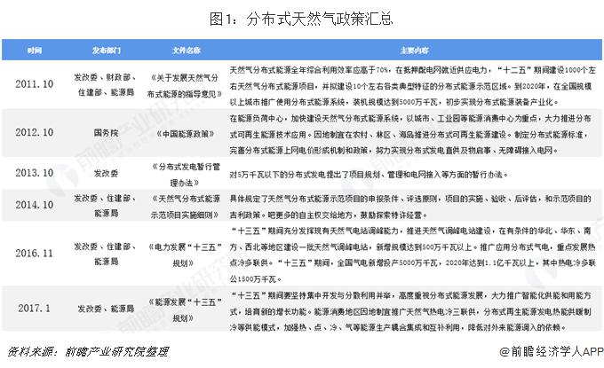 图1:分布式天然气政策汇总
