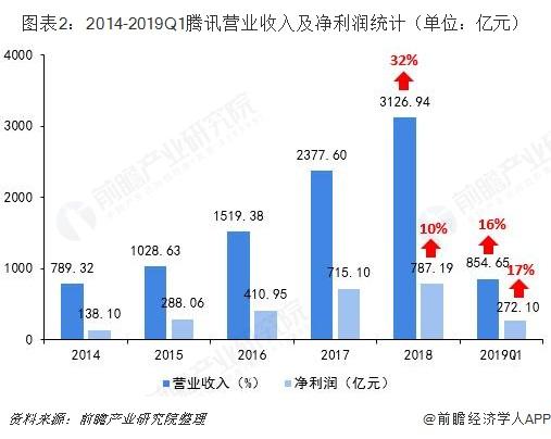 图表2:2014-2019Q1腾讯营业收入及净利润统计(单位:亿元)