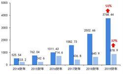 阿里巴巴VS腾讯 十张图带你看2019年第一季度中国两<em>大</em>互联网巨头财报 谁更胜一筹?