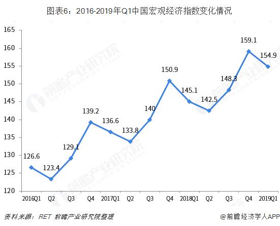 图表6:2016-2019年Q1中国宏观经济指数变化情况