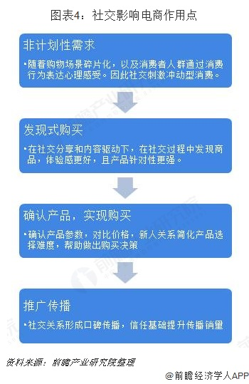圖表4:社交影響電商作用點