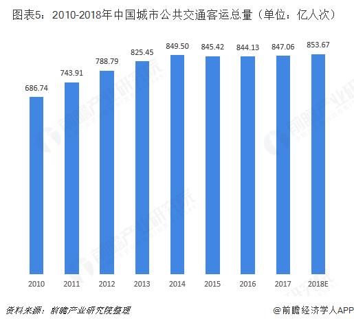 图表5:2010-2018年中国城市公共交通客运总量(单位:亿人次)