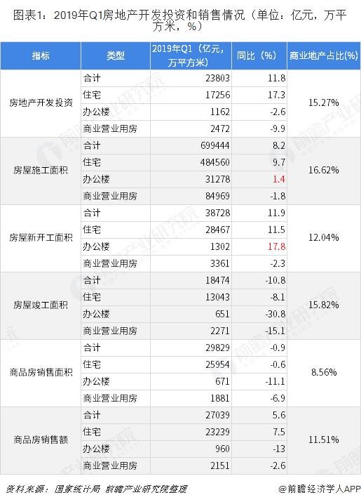 图表1:2019年Q1房地产开发投资和销售情况(单位:亿元,万平方米,%)