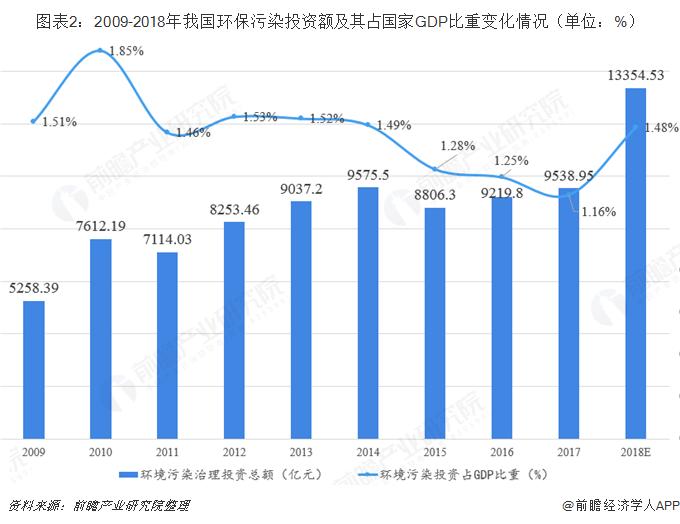 图表2:2009-2018年我国环保污染投资额及其占国家GDP比重变化情况(单位:%)