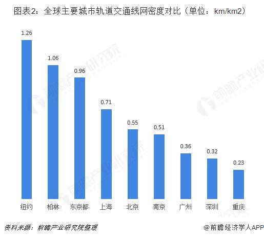 图表2:全球主要城市轨道交通线网密度对比(单位:km/km2)