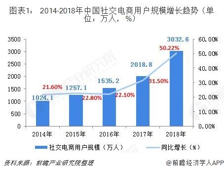 圖表1: 2014-2018年中國社交電商用戶規模增長趨勢(單位:萬人,%)