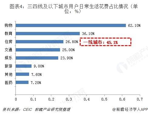 图表4:三四线及以下城市用户日常生活花费占比情况(单位:%)