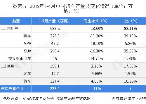 图表1:2019年1-4月中国汽车产量及变化情况(单位:万辆,%)
