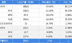 """2019年中国汽车行业发展现状 面临""""国五、国六标准""""切换,市场整体低迷【组图】"""