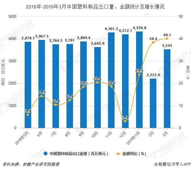2018年-2019年3月中国塑料制品出口量、金额统计及增长情况