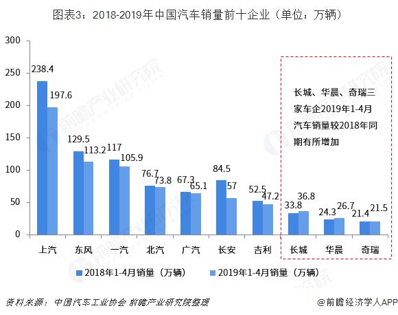 图表3:2018-2019年中国汽车销量前十企业(单位:万辆)