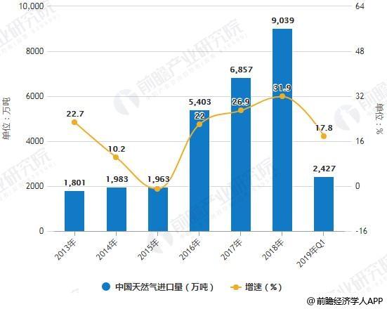 2013-2019年Q1中国天然气进口量统计及增长情况