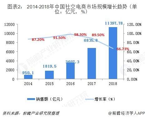 圖表2: 2014-2018年中國社交電商市場規模增長趨勢(單位:億元,%)