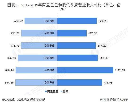 图表3:2017-2019年阿里巴巴和腾讯季度营业收入对比(单位:亿元)