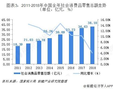 图表3:2011-2018年中国全年社会消费品零售总额走势(单位:亿元,%)