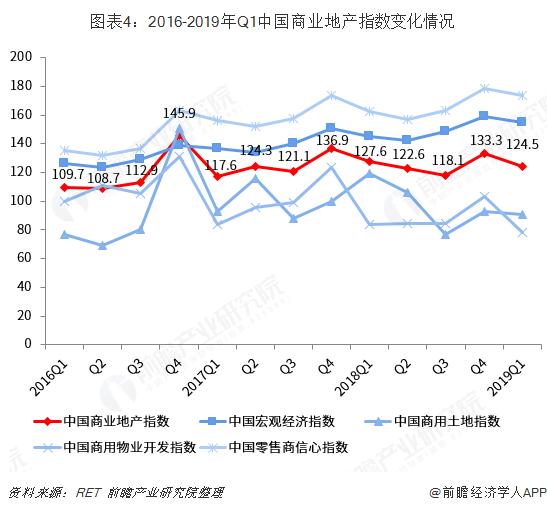 图表4:2016-2019年Q1中国商业地产指数变化情况
