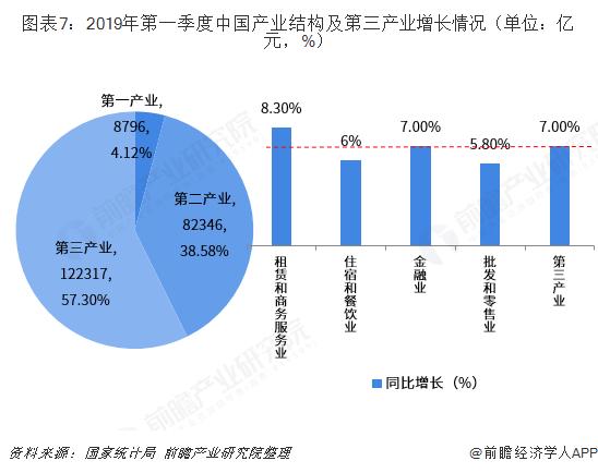 图表7:2019年第一季度中国产业结构及第三产业增长情况(单位:亿元,%)