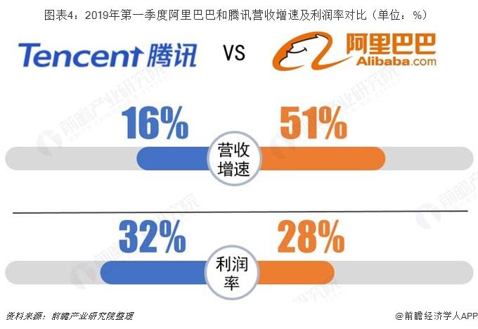 图表4:2019年第一季度阿里巴巴和腾讯营收增速及利润率对比(单位:%)