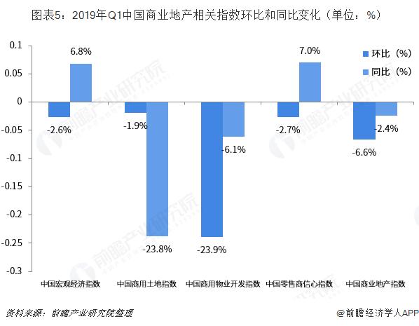 图表5:2019年Q1中国商业地产相关指数环比和同比变化(单位:%)