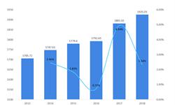 2018年城市电视台市场现状与发展趋势 时移收视成为新的增长点【组图】