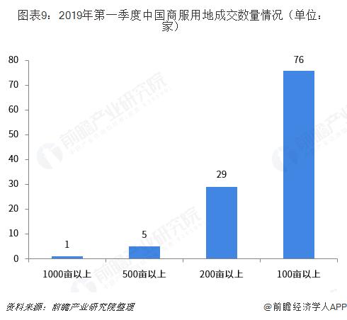 图表9:2019年第一季度中国商服用地成交数量情况(单位:家)