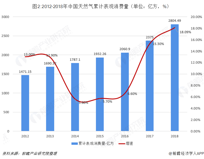 图2:2012-2018年中国天然气累计表观消费量(单位:亿方,%)