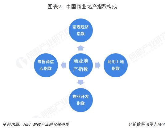 图表2:中国商业地产指数构成