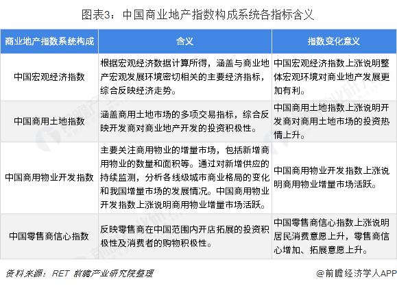 图表3:中国商业地产指数构成系统各指标含义