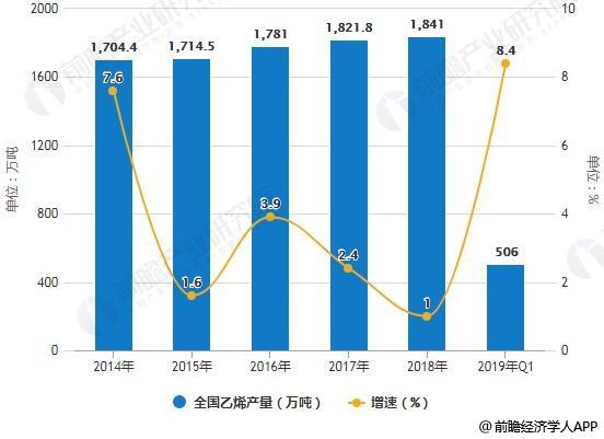 2014-2019年Q1全国乙烯产量统计及增长情况