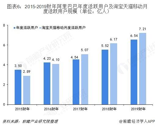 图表6:2015-2019财年阿里巴巴年度活跃用户及淘宝天猫移动月度活跃用户规模(单位:亿人)