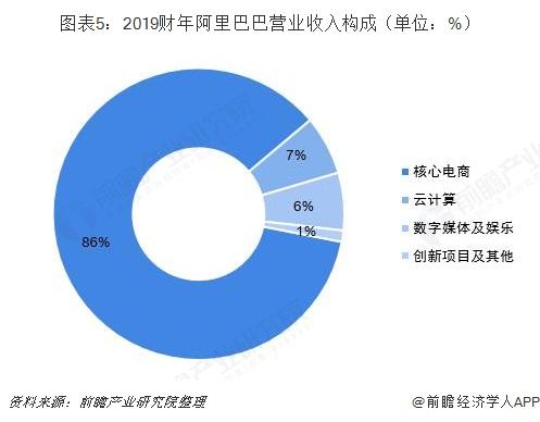图表5:2019财年阿里巴巴营业收入构成(单位:%)