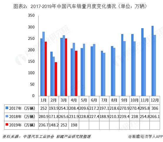 图表2:2017-2019年中国汽车销量月度变化情况(单位:万辆)