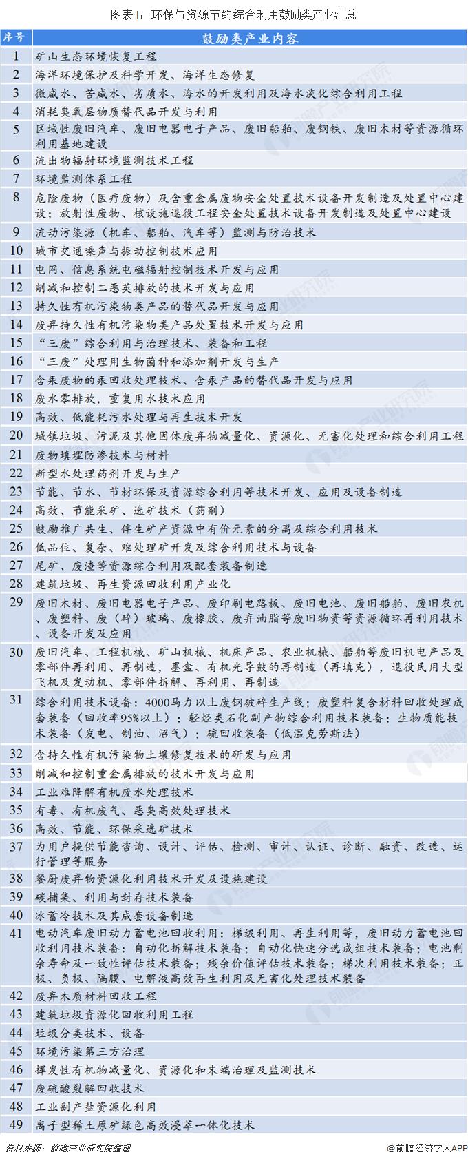 图表1:环保与资源节约综合利用鼓励类产业汇总