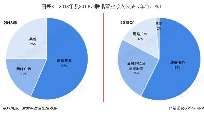 图表8:2018年及2019Q1腾讯营业收入构成(单位:%)