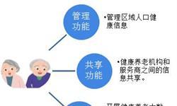 2018中国智慧<em>养老</em>信息平台发展现状和市场趋势分析,多家上市企业争先布局【组图】