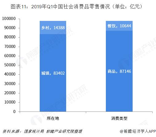 图表11:2019年Q1中国社会消费品零售情况(单位:亿元)