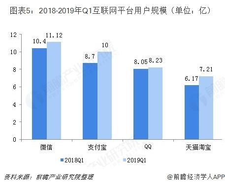 圖表5:2018-2019年Q1互聯網平臺用戶規模(單位:億)