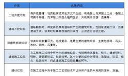 2019年中国建筑垃圾处理行业发展现状及趋势分析 建筑垃圾资源化可创造出万亿价值【组图】