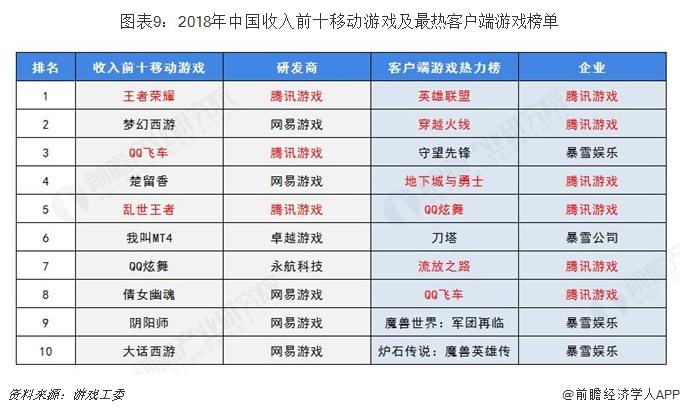 图表9:2018年中国收入前十移动游戏及最热客户端游戏榜单