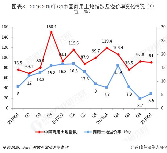 图表8:2016-2019年Q1中国商用土地指数及溢价率变化情况(单位:%)
