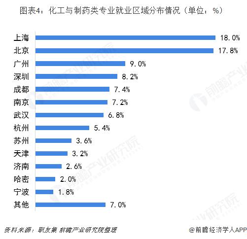 图表4:化工与制药类专业就业区域分布情况(单位:%)