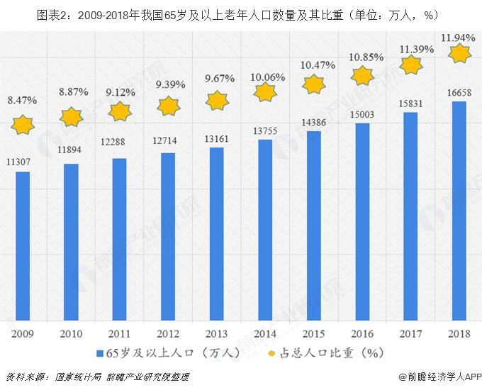 图表2:2009-2018年我国65岁及以上老年人口数量及其比重(单位:万人,%)