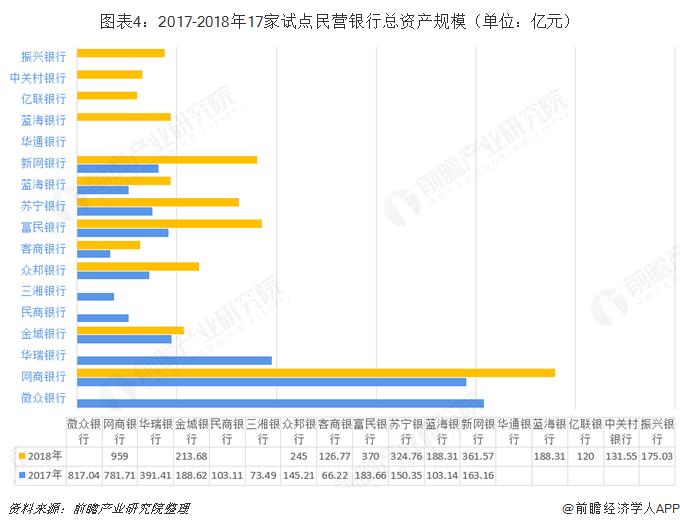 图表4:2017-2018年17家试点民营银行总资产规模(单位:亿元)