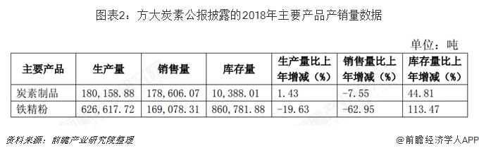 图表2:方大炭素公报披露的2018年主要产品产销量数据