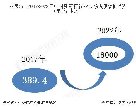 图表5: 2017-2022年中国新零售行业市场规模增长趋势(单位:亿元)