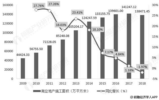 2009-2018年全国商业地产施工面积及增长情况