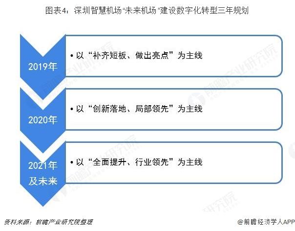 """图表4:深圳智慧机场""""未来机场""""建设数字化转型三年规划"""