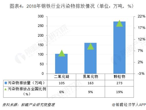 图表4:2018年钢铁行业污染物排放情况(单位:万吨,%)