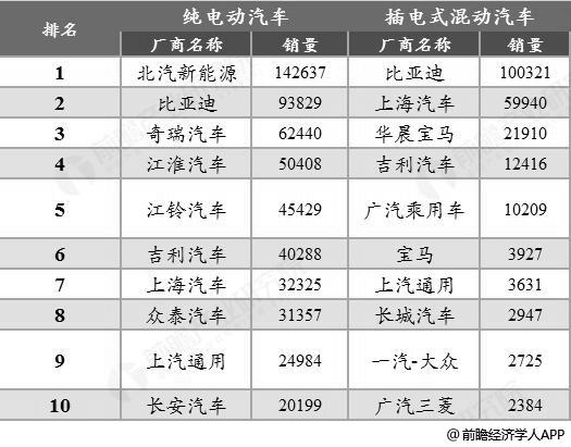 2018年中国纯电动汽车与插电式混动汽车厂商销量TOP10统计情况(单位:辆)