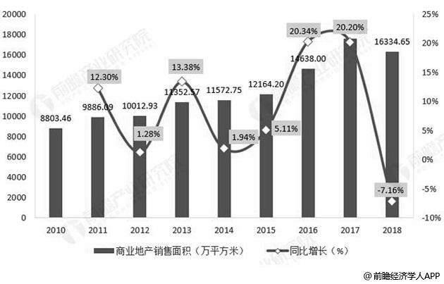 2010-2018年我国商业地产销售面积及增长情况